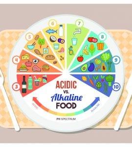 acidité des aliments